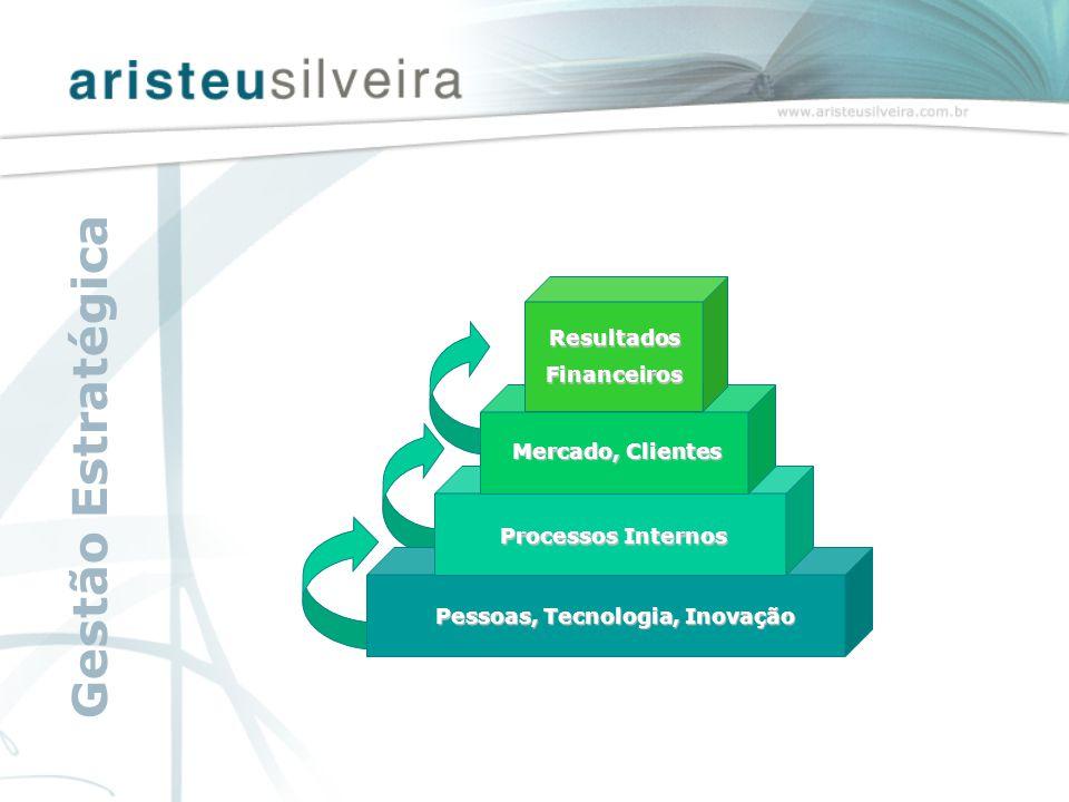 Pessoas, Tecnologia, Inovação Processos Internos Mercado, Clientes ResultadosFinanceiros Gestão Estratégica