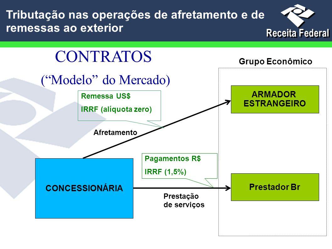 """CONTRATOS (""""Modelo"""" do Mercado) ARMADOR ESTRANGEIRO CONCESSIONÁRIA Prestador Br Grupo Econômico Afretamento Prestação de serviços Remessa US$ IRRF (al"""