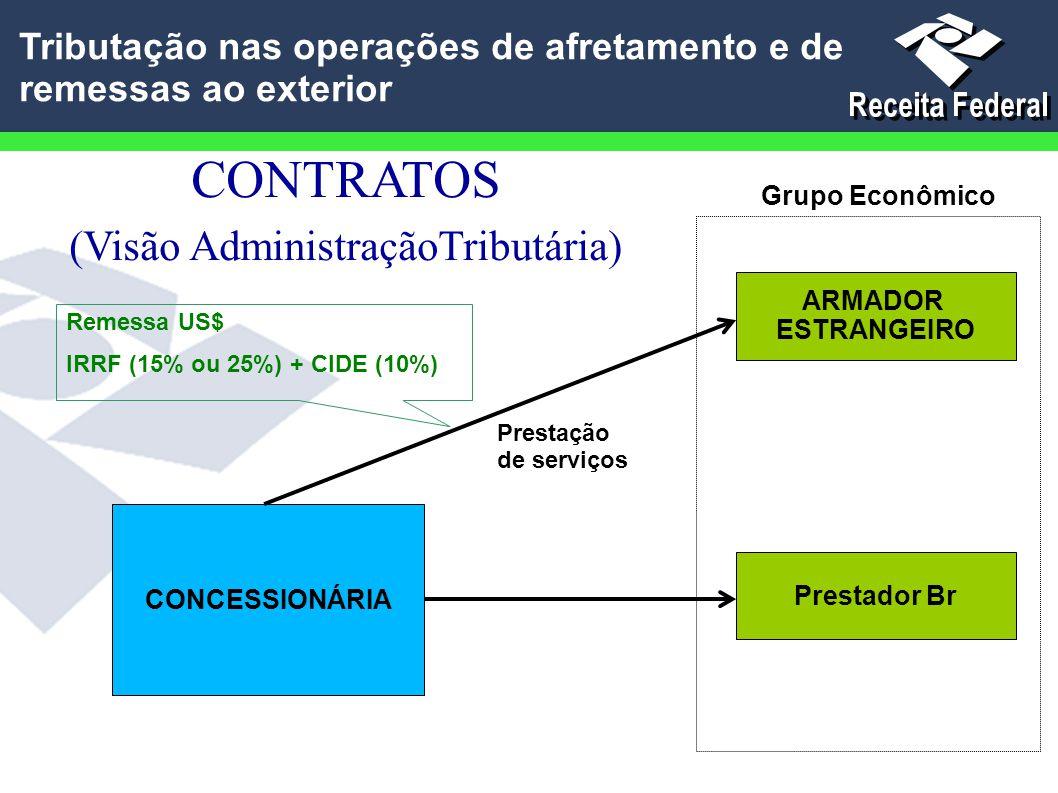 CONTRATOS (Visão AdministraçãoTributária) ARMADOR ESTRANGEIRO CONCESSIONÁRIA Prestador Br Grupo Econômico Prestação de serviços Remessa US$ IRRF (15%