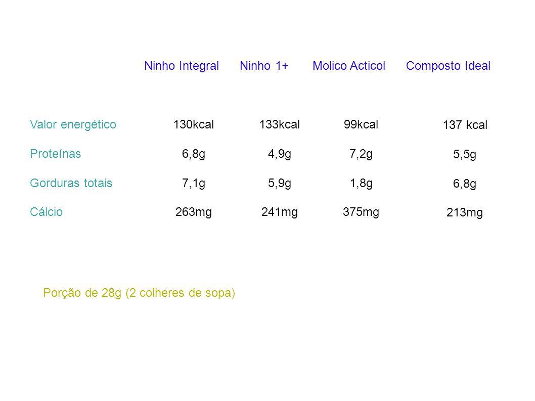 Ninho Integral Ninho 1+ Molico Acticol Composto Ideal Valor energético Proteínas Gorduras totais Cálcio 130kcal 6,8g 7,1g 263mg 133kcal 4,9g 5,9g 241m