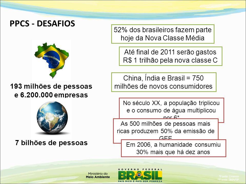 7 bilhões de pessoas 193 milhões de pessoas e 6.200.000 empresas China, Índia e Brasil = 750 milhões de novos consumidores 52% dos brasileiros fazem parte hoje da Nova Classe Média PPCS - DESAFIOS Até final de 2011 serão gastos R$ 1 trilhão pela nova classe C 5 No século XX, a população triplicou e o consumo de água multiplicou por 6* *Fonte: Unesco **Fonte: SMA/SP As 500 milhões de pessoas mais ricas produzem 50% da emissão de GEE Em 2006, a humanidade consumiu 30% mais que há dez anos
