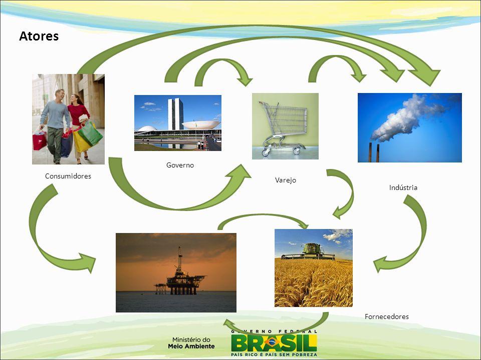 PPCS – implementação 2012 Objetivo: aumentar o número de bens sustentáveis e o desempenho ambiental das empresas, usando o poder de compra do Estado e a capacitação.