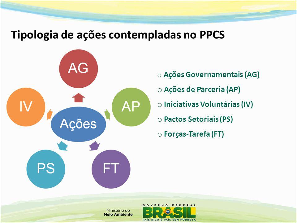 o Ações Governamentais (AG) o Ações de Parceria (AP) o Iniciativas Voluntárias (IV) o Pactos Setoriais (PS) o Forças-Tarefa (FT) Tipologia de ações contempladas no PPCS