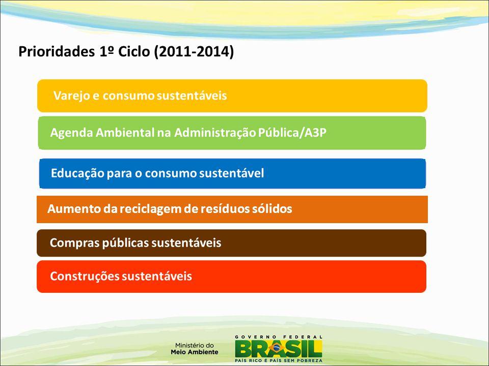 Prioridades 1º Ciclo (2011-2014) Aumento da reciclagem de resíduos sólidos