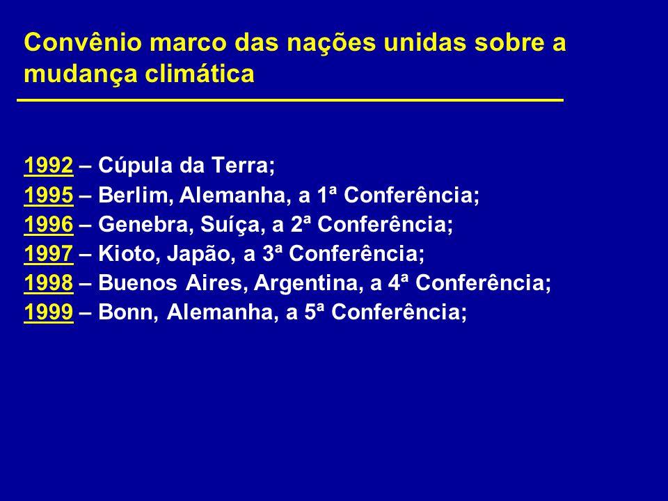 1992 – Cúpula da Terra; 1995 – Berlim, Alemanha, a 1ª Conferência; 1996 – Genebra, Suíça, a 2ª Conferência; 1997 – Kioto, Japão, a 3ª Conferência; 199