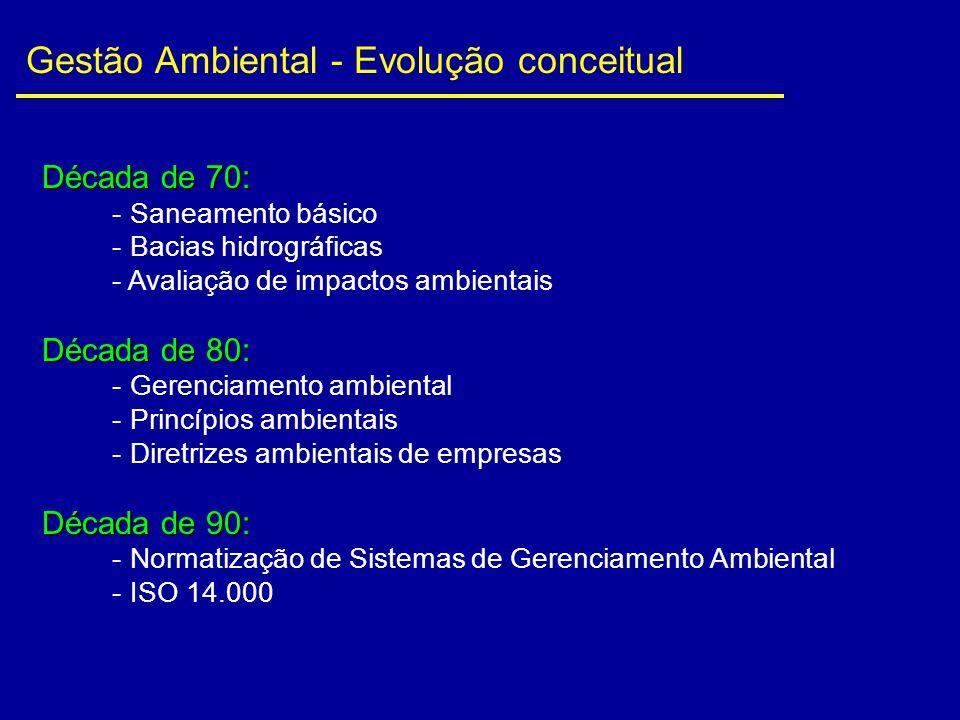 Década de 70: - Saneamento básico - Bacias hidrográficas - Avaliação de impactos ambientais Década de 80: - Gerenciamento ambiental - Princípios ambie
