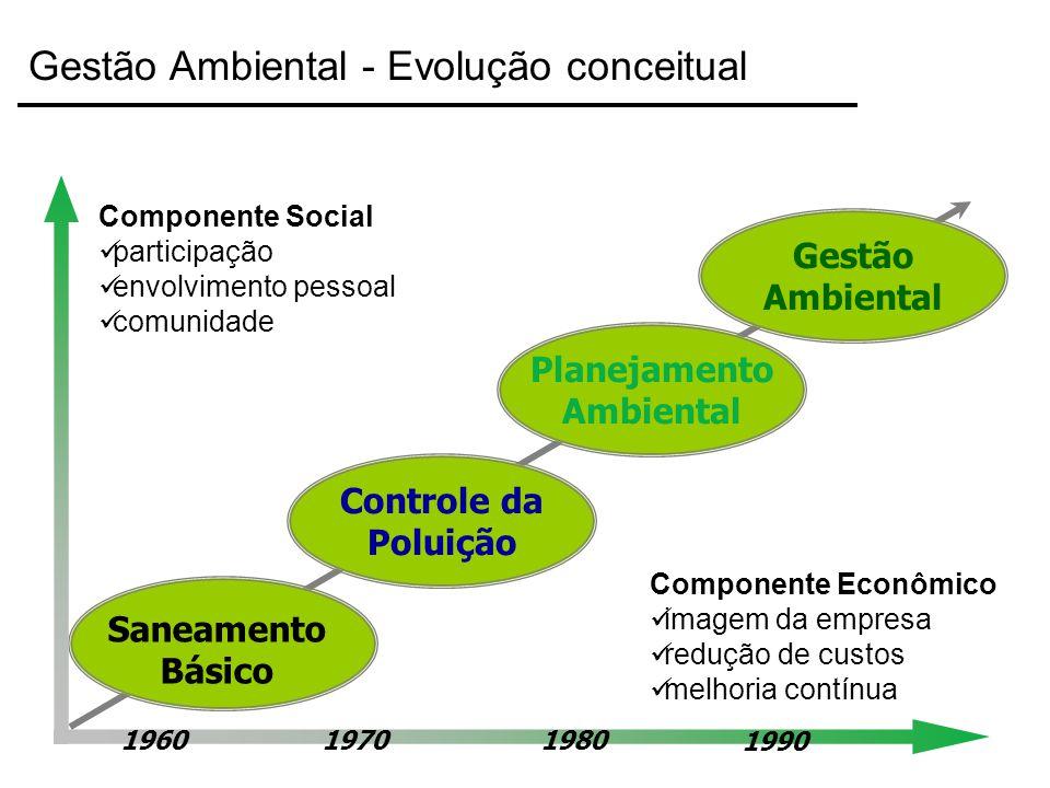 Saneamento Básico Controle da Poluição Planejamento Ambiental Gestão Ambiental 196019701980 1990 Componente Econômico imagem da empresa redução de cus