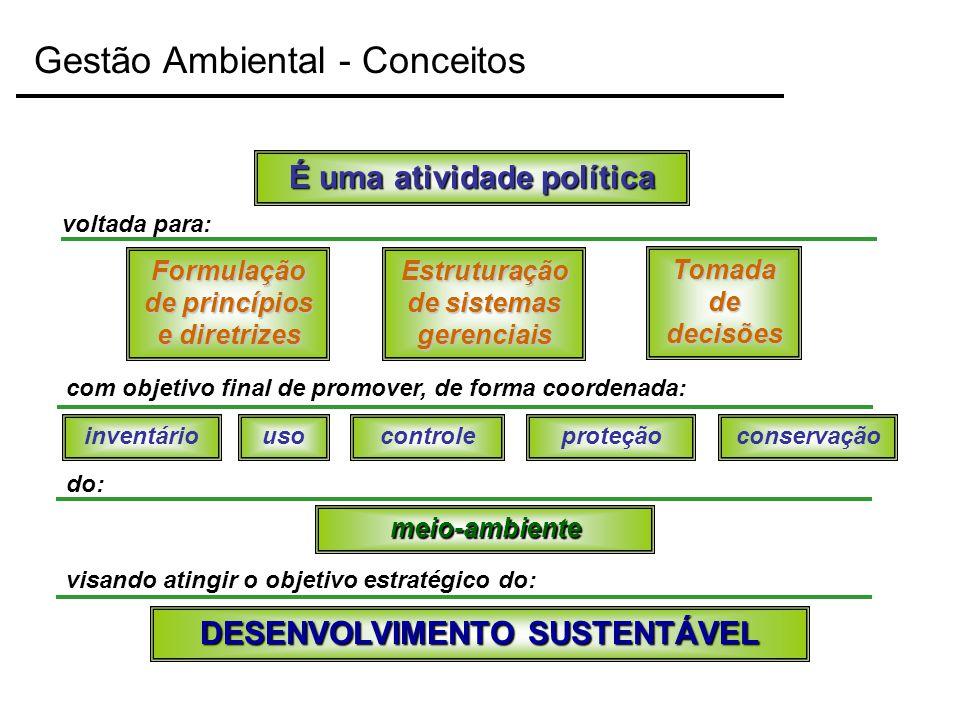 É uma atividade política Tomada de decisões conservação Formulação de princípios e diretrizes Estruturação de sistemas gerenciais voltada para: com ob
