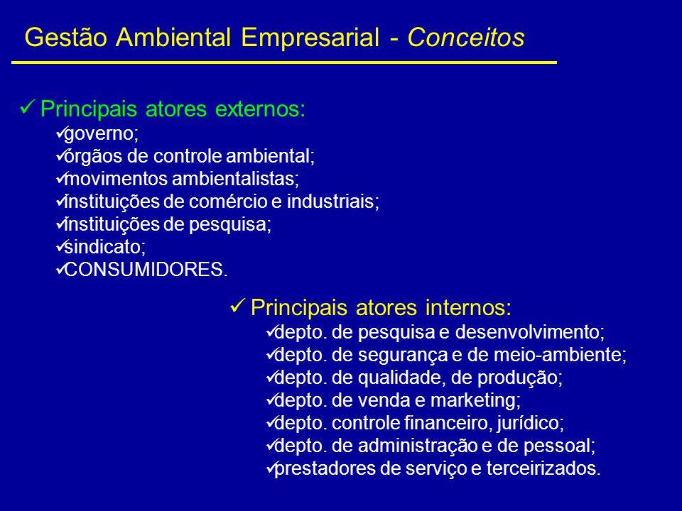 Principais atores externos: governo; órgãos de controle ambiental; movimentos ambientalistas; instituições de comércio e industriais; instituições de