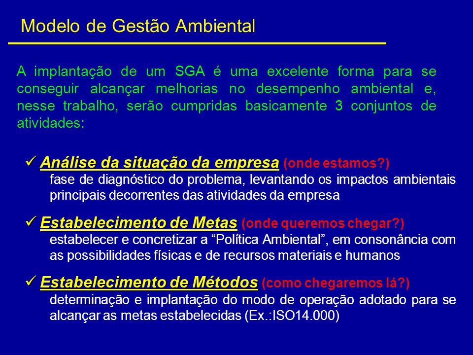 Modelo de Gestão Ambiental Análise da situação da empresa Análise da situação da empresa (onde estamos?) fase de diagnóstico do problema, levantando o