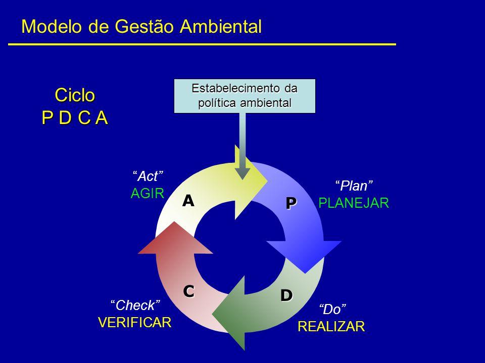 """Ciclo P D C A Estabelecimento da política ambiental """"Plan"""" PLANEJAR """"Do"""" REALIZAR """"Check"""" VERIFICAR """"Act"""" AGIR P D C A Modelo de Gestão Ambiental"""