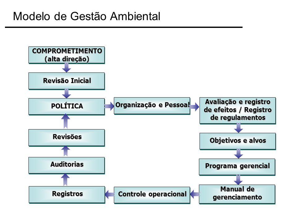 COMPROMETIMENTO (alta direção) Revisão Inicial POLÍTICA Organização e Pessoal Avaliação e registro de efeitos / Registro de regulamentos Objetivos e a