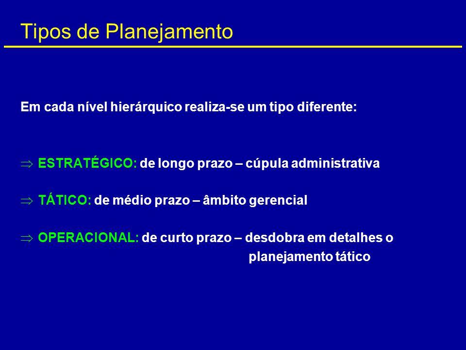 Em cada nível hierárquico realiza-se um tipo diferente:  ESTRATÉGICO: de longo prazo – cúpula administrativa  TÁTICO: de médio prazo – âmbito gerenc