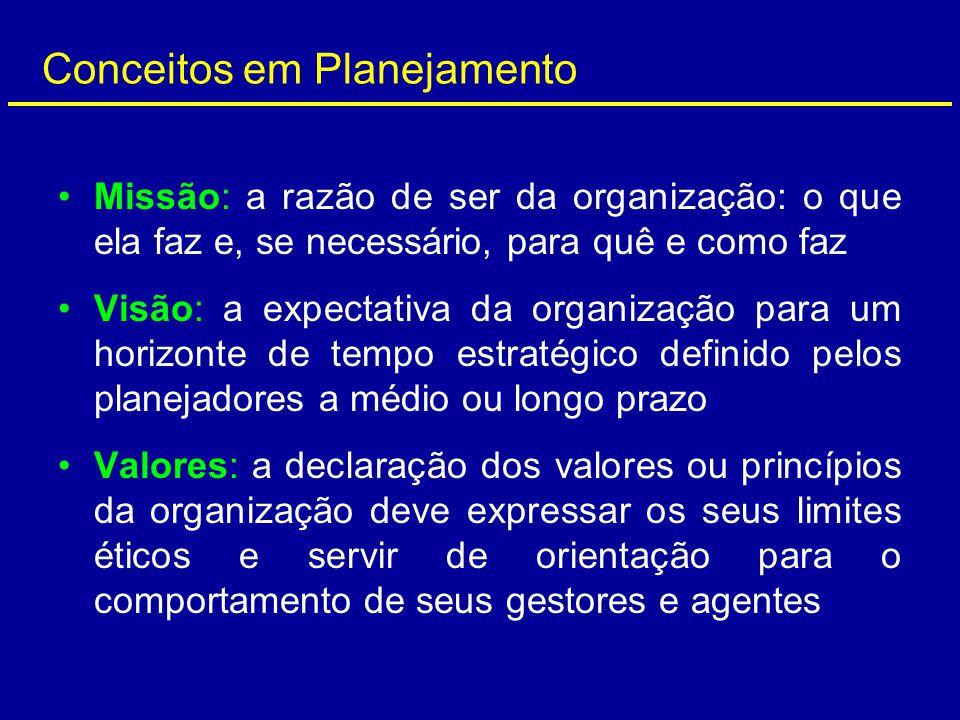 Conceitos em Planejamento Missão: a razão de ser da organização: o que ela faz e, se necessário, para quê e como faz Visão: a expectativa da organizaç