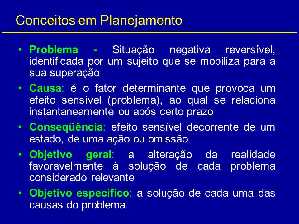 Conceitos em Planejamento Problema - Situação negativa reversível, identificada por um sujeito que se mobiliza para a sua superação Causa: é o fator d