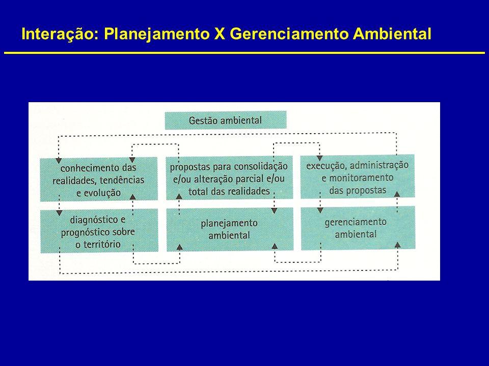 Interação: Planejamento X Gerenciamento Ambiental