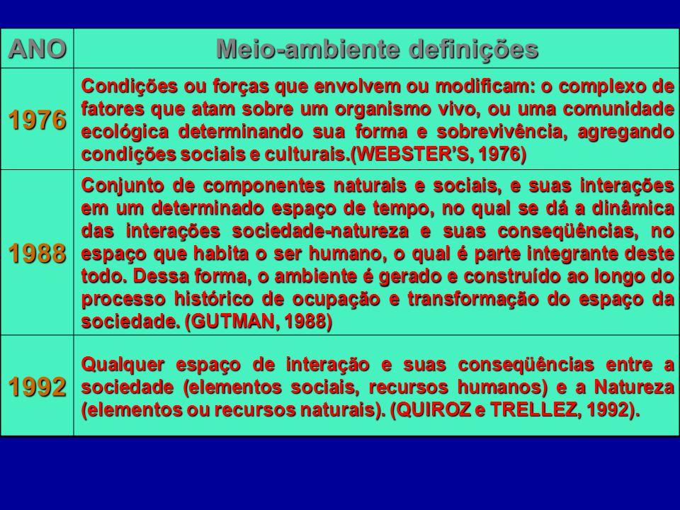 ANO Meio-ambiente definições 1976 Condições ou forças que envolvem ou modificam: o complexo de fatores que atam sobre um organismo vivo, ou uma comuni