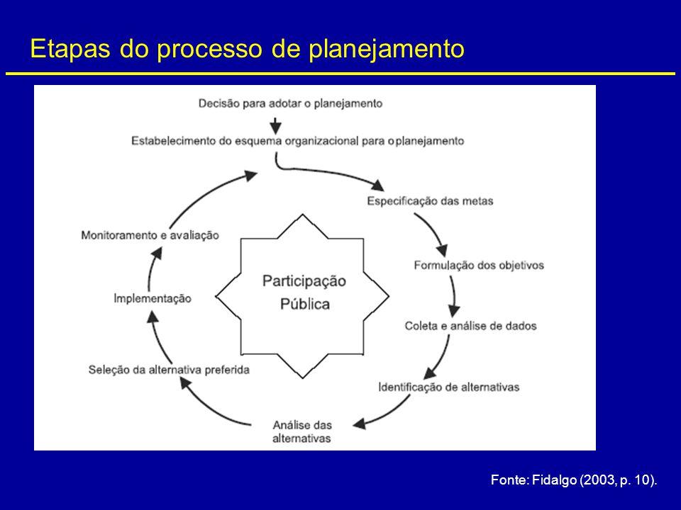 Etapas do processo de planejamento Fonte: Fidalgo (2003, p. 10).