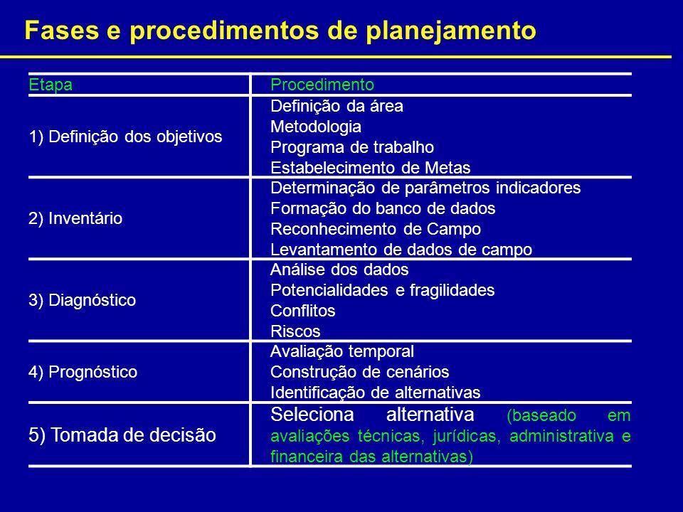 Fases e procedimentos de planejamento Etapa Procedimento 1) Definição dos objetivos Definição da área Metodologia Programa de trabalho Estabelecimento