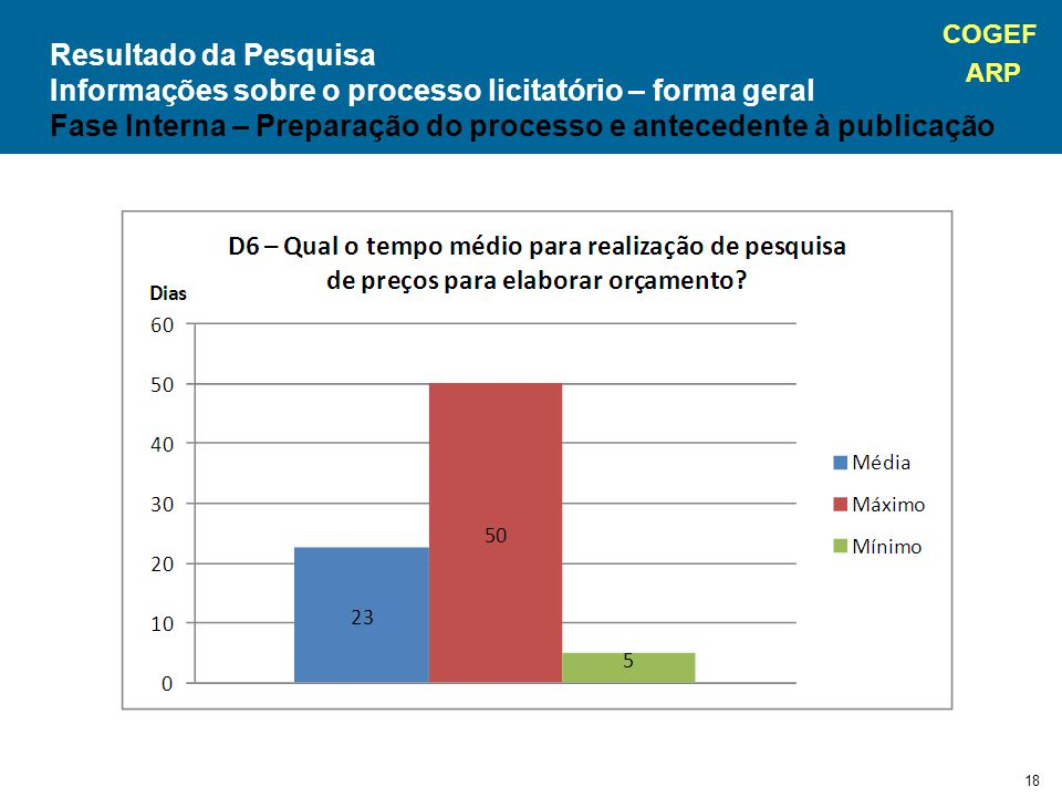 COGEF ARP 18 Resultado da Pesquisa Informações sobre o processo licitatório – forma geral Fase Interna – Preparação do processo e antecedente à publicação