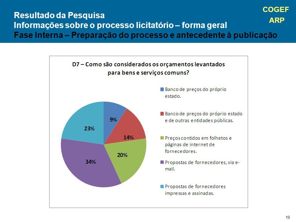 COGEF ARP 19 Resultado da Pesquisa Informações sobre o processo licitatório – forma geral Fase Interna – Preparação do processo e antecedente à publicação