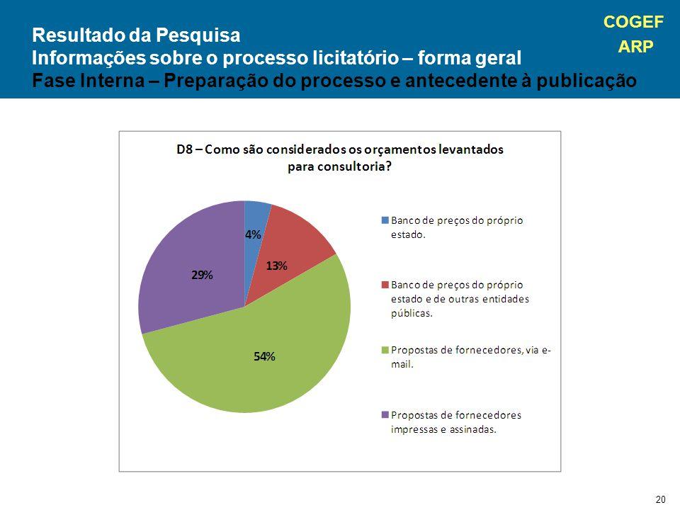 COGEF ARP 20 Resultado da Pesquisa Informações sobre o processo licitatório – forma geral Fase Interna – Preparação do processo e antecedente à publicação