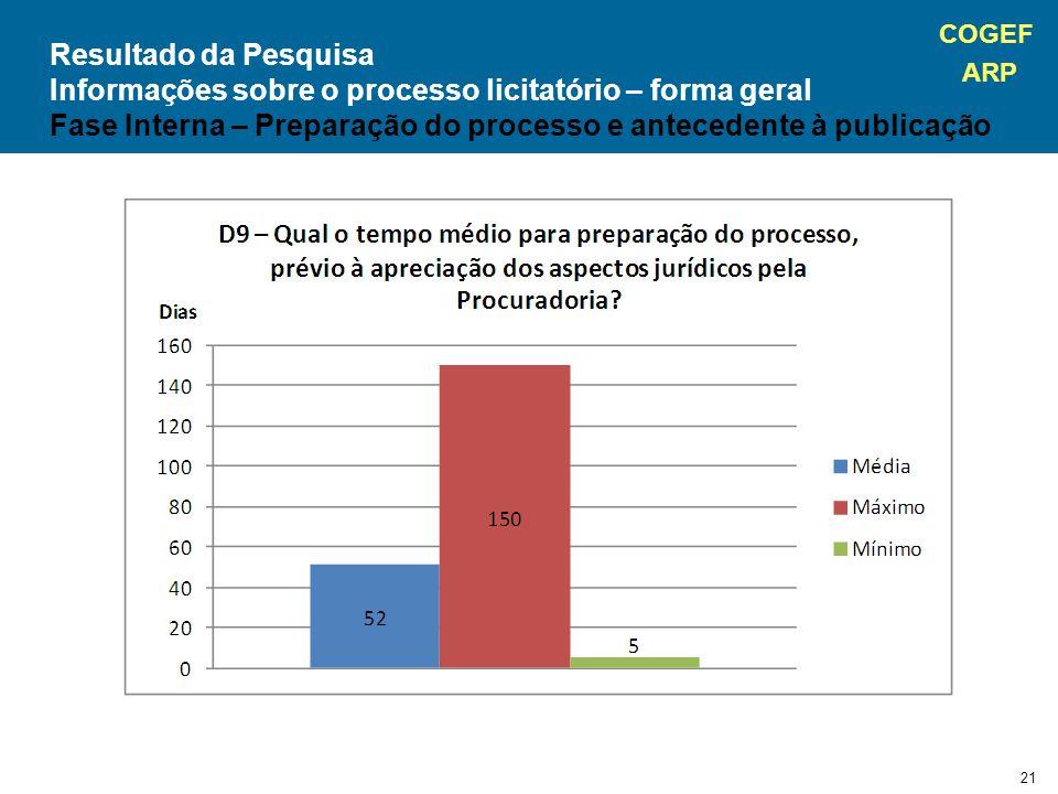 COGEF ARP 21 Resultado da Pesquisa Informações sobre o processo licitatório – forma geral Fase Interna – Preparação do processo e antecedente à publicação