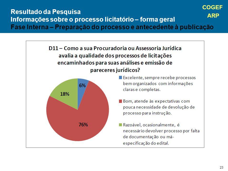 COGEF ARP 23 Resultado da Pesquisa Informações sobre o processo licitatório – forma geral Fase Interna – Preparação do processo e antecedente à publicação
