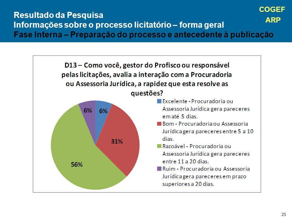 COGEF ARP 25 Resultado da Pesquisa Informações sobre o processo licitatório – forma geral Fase Interna – Preparação do processo e antecedente à publicação