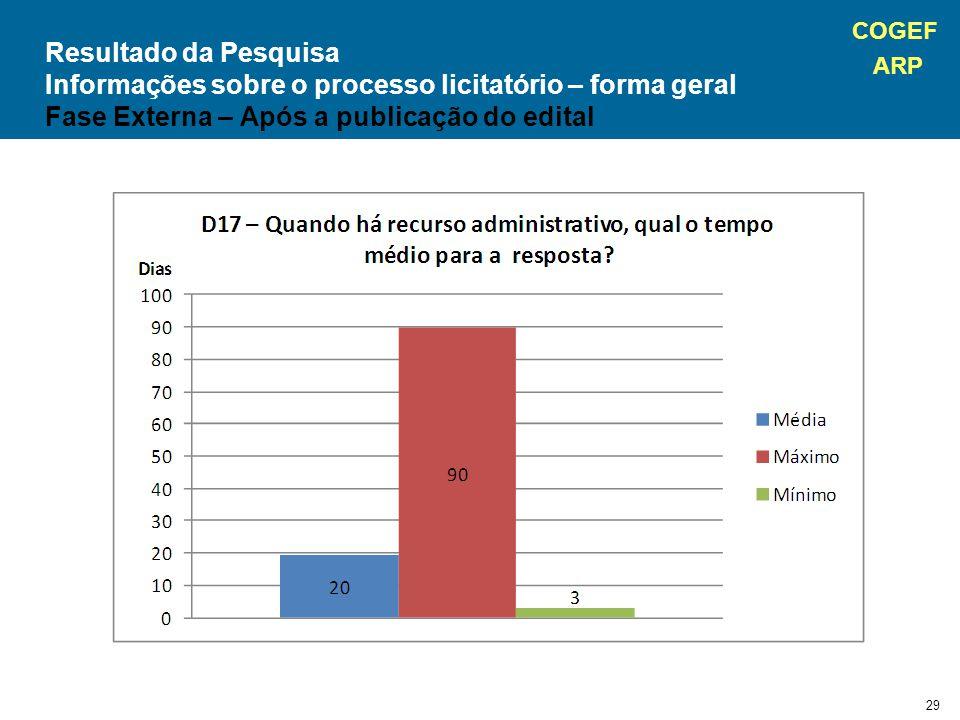 COGEF ARP 29 Resultado da Pesquisa Informações sobre o processo licitatório – forma geral Fase Externa – Após a publicação do edital