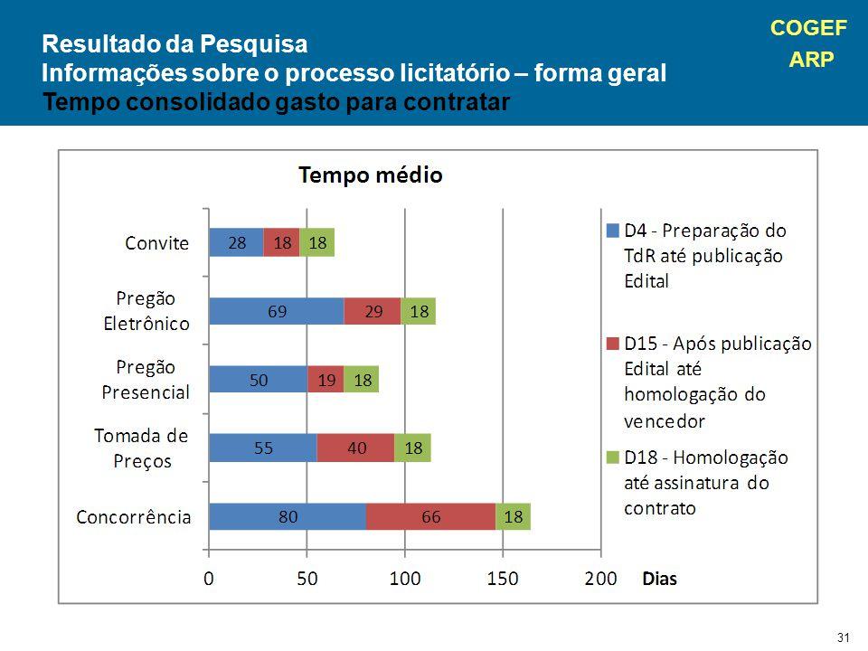COGEF ARP 31 Resultado da Pesquisa Informações sobre o processo licitatório – forma geral Tempo consolidado gasto para contratar