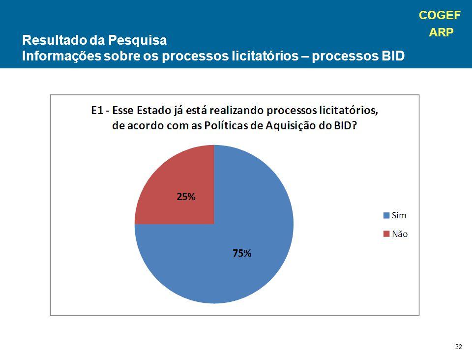 COGEF ARP 32 Resultado da Pesquisa Informações sobre os processos licitatórios – processos BID