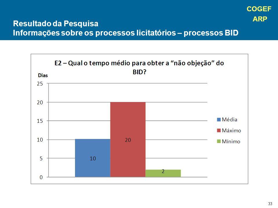 COGEF ARP 33 Resultado da Pesquisa Informações sobre os processos licitatórios – processos BID