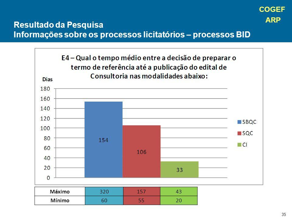 COGEF ARP 35 Máximo32015743 Mínimo605520 Resultado da Pesquisa Informações sobre os processos licitatórios – processos BID
