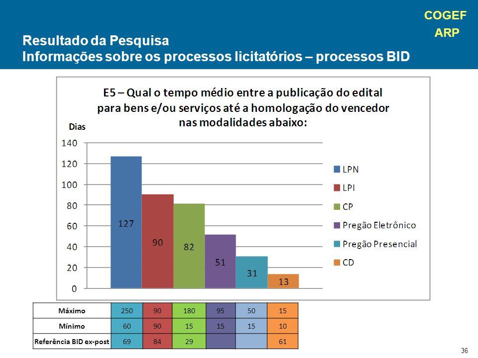 COGEF ARP 36 Máximo25090180955015 Mínimo609015 10 Referência BID ex-post69842961 Resultado da Pesquisa Informações sobre os processos licitatórios – processos BID