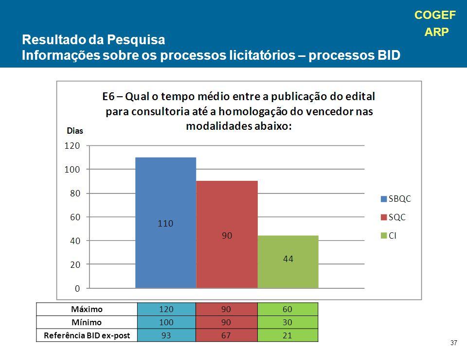 COGEF ARP 37 Máximo1209060 Mínimo1009030 Referência BID ex-post936721 Resultado da Pesquisa Informações sobre os processos licitatórios – processos BID