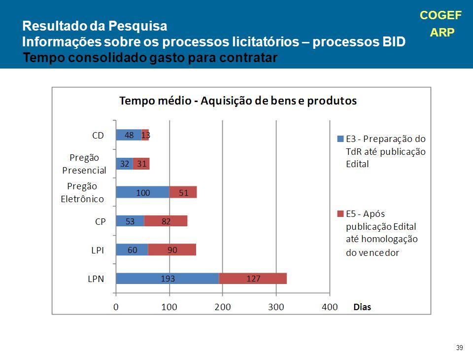 COGEF ARP 39 Resultado da Pesquisa Informações sobre os processos licitatórios – processos BID Tempo consolidado gasto para contratar