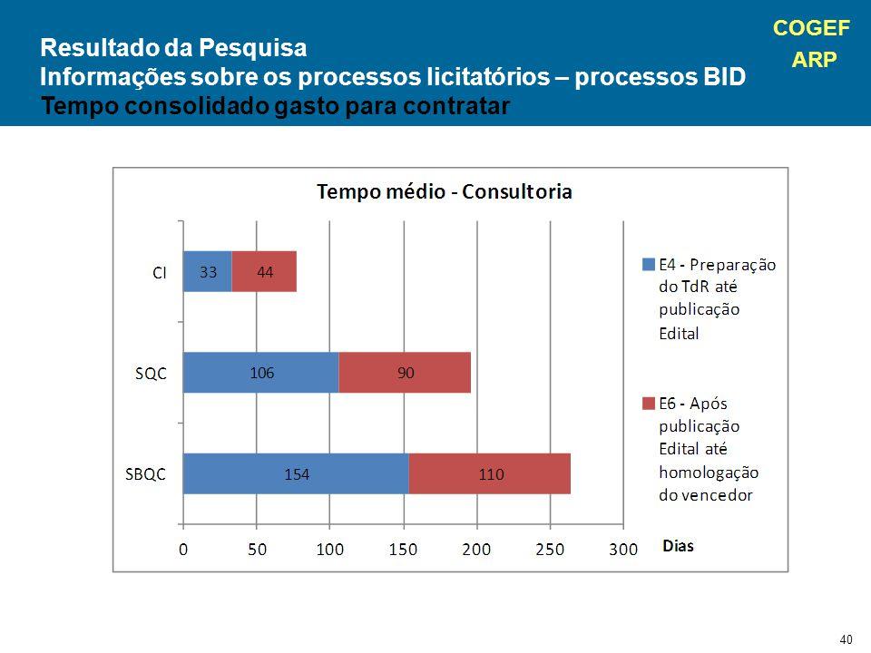 COGEF ARP 40 Resultado da Pesquisa Informações sobre os processos licitatórios – processos BID Tempo consolidado gasto para contratar
