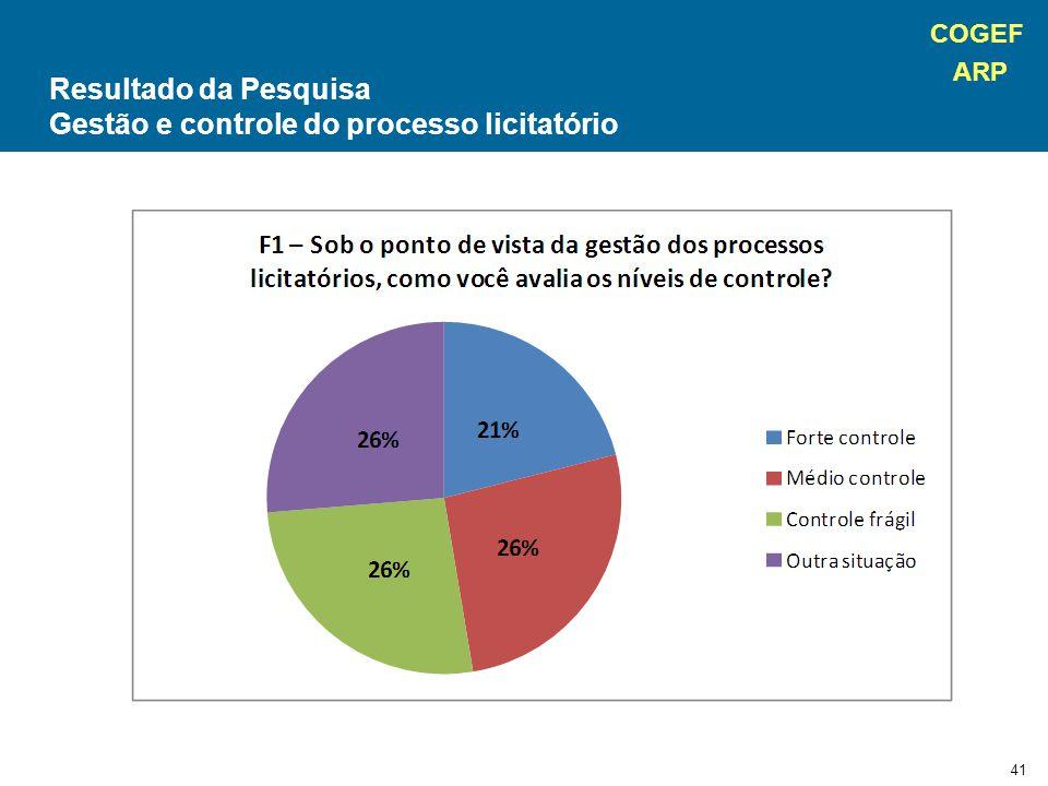 COGEF ARP 41 Resultado da Pesquisa Gestão e controle do processo licitatório