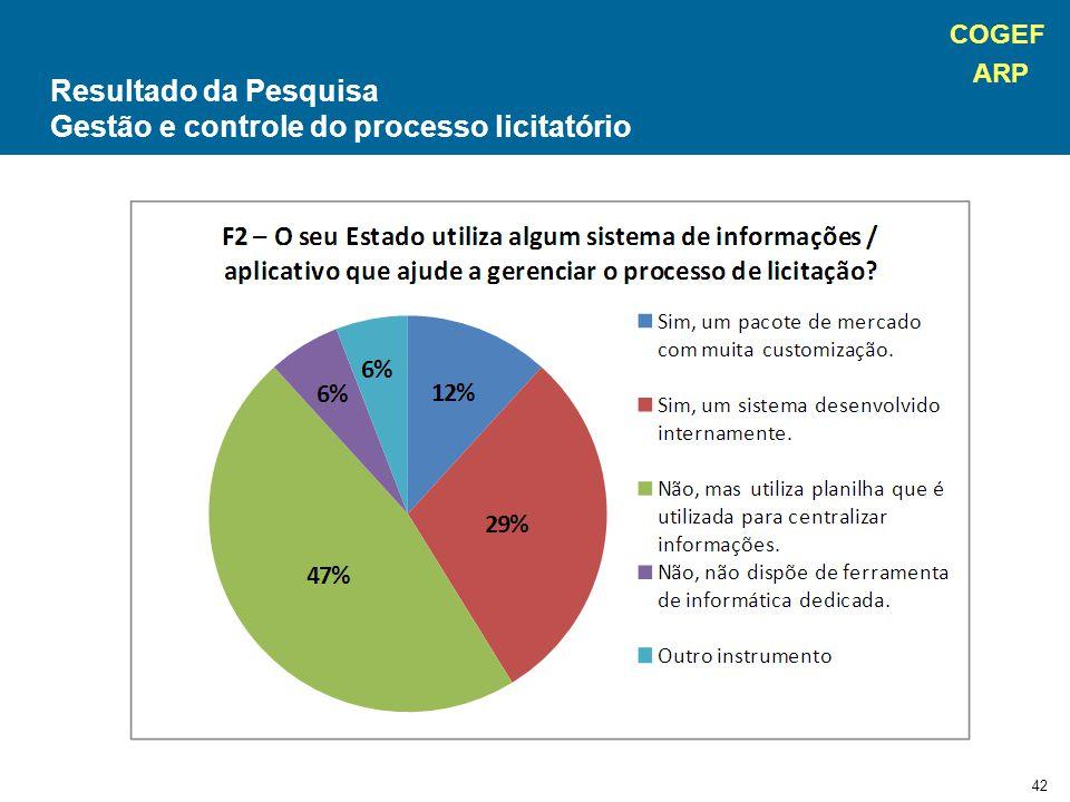 COGEF ARP 42 Resultado da Pesquisa Gestão e controle do processo licitatório