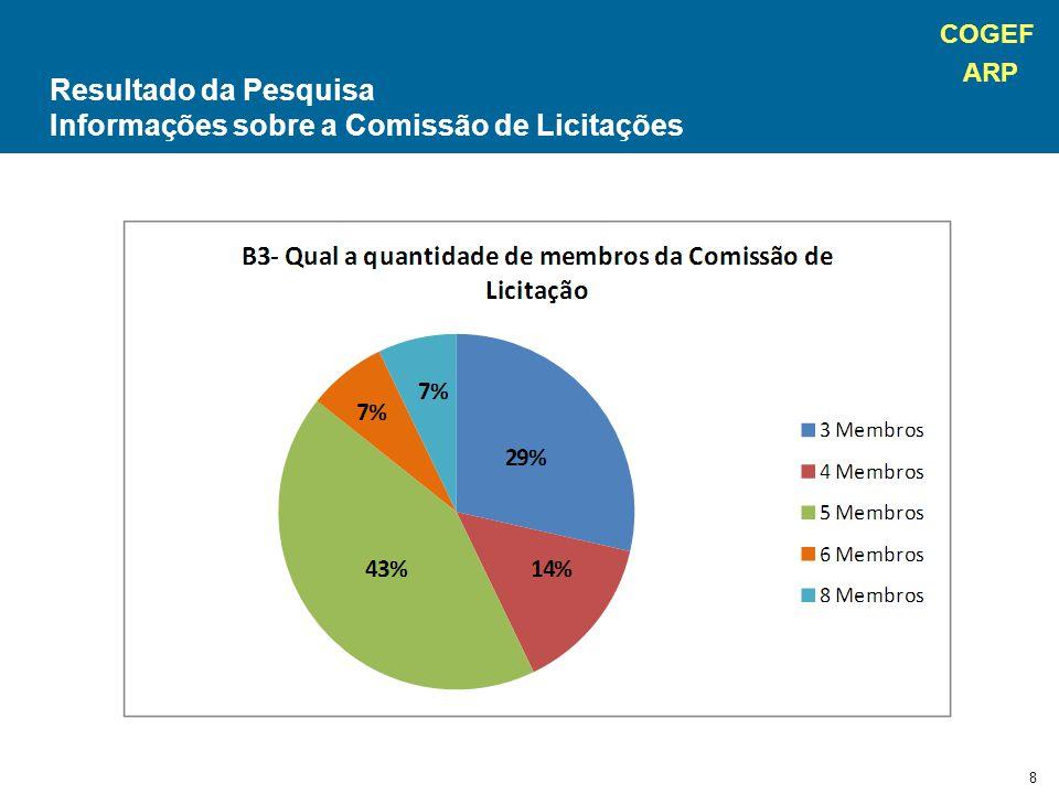 COGEF ARP 8 Resultado da Pesquisa Informações sobre a Comissão de Licitações