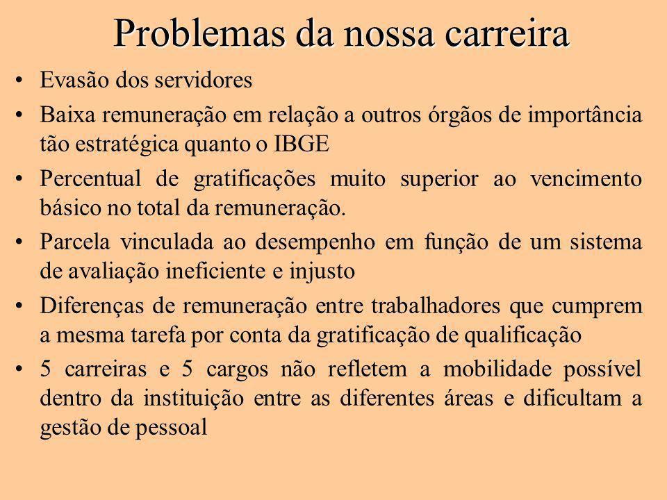 Problemas da nossa carreira Evasão dos servidores Baixa remuneração em relação a outros órgãos de importância tão estratégica quanto o IBGE Percentual