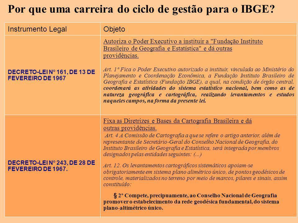 Por que uma carreira do ciclo de gestão para o IBGE? Instrumento LegalObjeto DECRETO-LEI Nº 161, DE 13 DE FEVEREIRO DE 1967 Autoriza o Poder Executivo