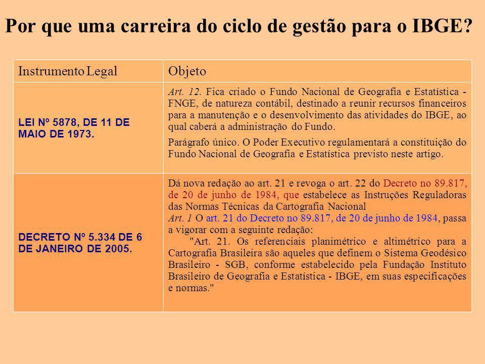 Instrumento LegalObjeto LEI Nº 5878, DE 11 DE MAIO DE 1973. Art. 12. Fica criado o Fundo Nacional de Geografia e Estatística - FNGE, de natureza contá