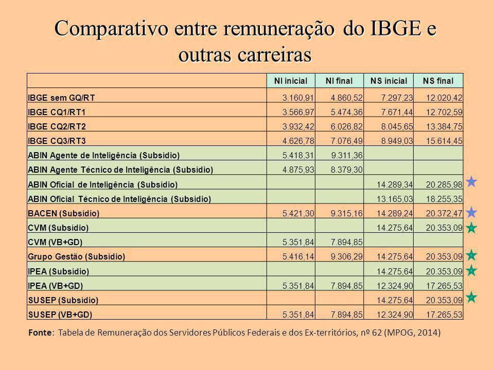 NI inicialNI finalNS inicialNS final IBGE sem GQ/RT3.160,914.860,527.297,2312.020,42 IBGE CQ1/RT13.566,975.474,367.671,4412.702,59 IBGE CQ2/RT23.932,4