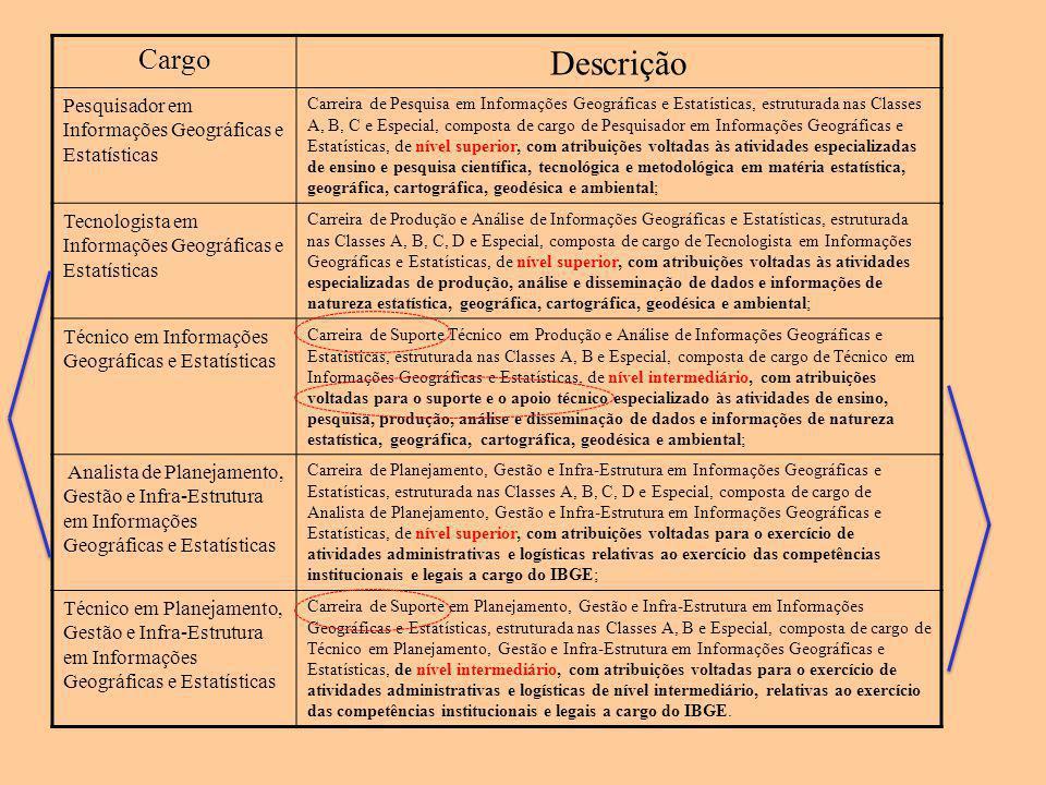 Cargo Descrição Pesquisador em Informações Geográficas e Estatísticas Carreira de Pesquisa em Informações Geográficas e Estatísticas, estruturada nas