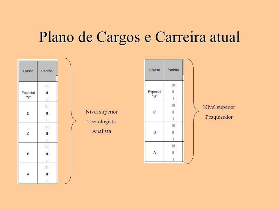Plano de Cargos e Carreira atual Nível superior Tecnologista Analista Nível superior Pesquisador