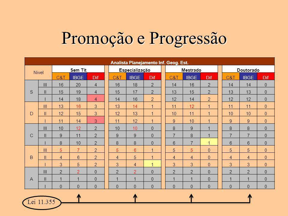 Promoção e Progressão Analista Planejamento Inf. Geog. Est. Nivel Sem Tit Especialização Mestrado Doutorado C&TIBGEDif C&TIBGEDif C&TIBGEDif C&TIBGEDi