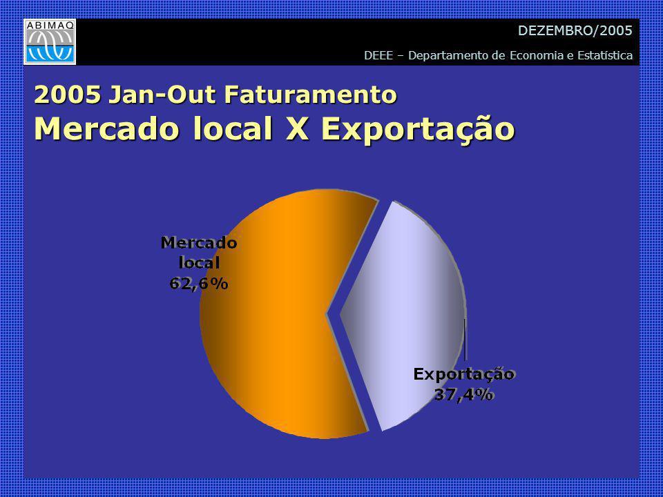 DEEE – Departamento de Economia e Estatística DEZEMBRO/2005 2005 Jan-Out Faturamento Mercado local X Exportação