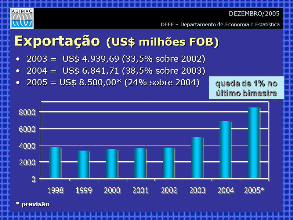 DEEE – Departamento de Economia e Estatística DEZEMBRO/2005 Exportação (US$ milhões FOB) 2003 = US$ 4.939,69 (33,5% sobre 2002)2003 = US$ 4.939,69 (33,5% sobre 2002) 2004 = US$ 6.841,71 (38,5% sobre 2003)2004 = US$ 6.841,71 (38,5% sobre 2003) 2005 = US$ 8.500,00* (24% sobre 2004)2005 = US$ 8.500,00* (24% sobre 2004) * previsão queda de 1% no último bimestre